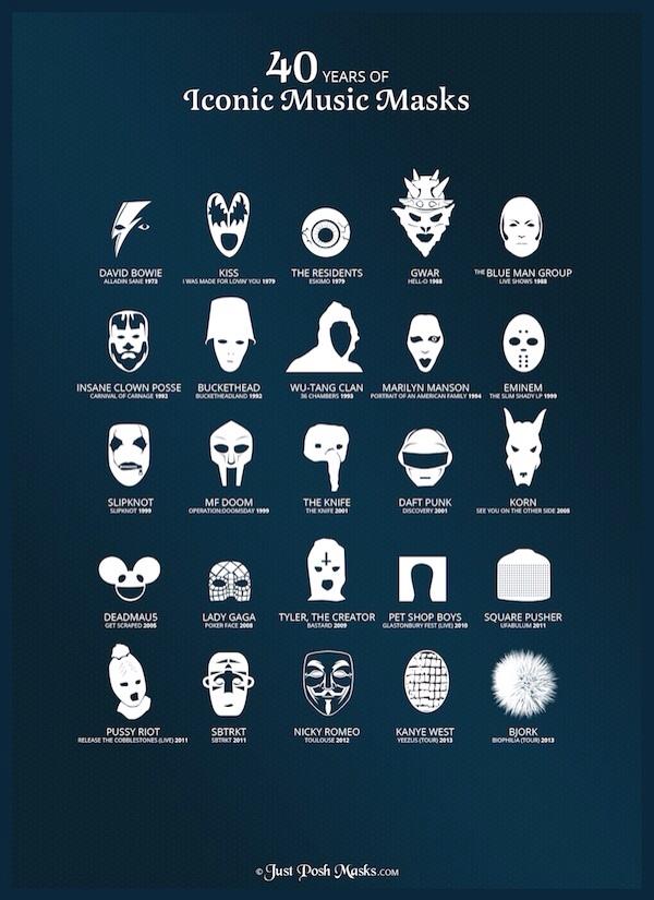 Masken der Musik